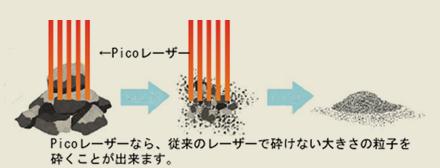 Picoレーザーなら、従来のレーザーで砕けない大きさの粒子を砕くことが出来ます